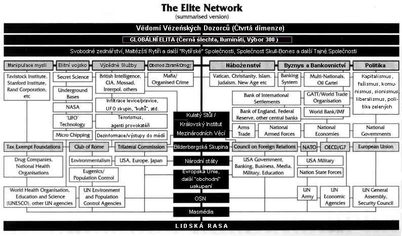 Elite network